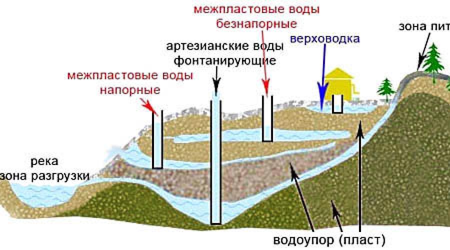 Ручное бурение скважин на воду — обзор 4-х методов + бурение ледобуром в подробностях