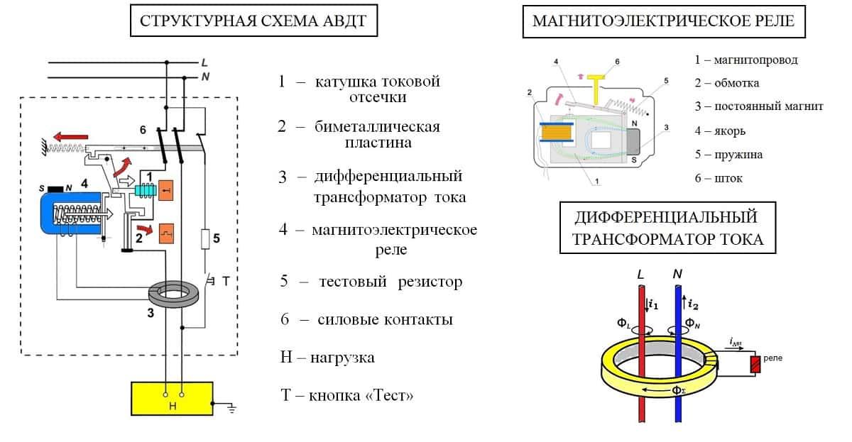 Дифференциальный автоматический выключатель: назначение, виды, маркировка + советы по выбору