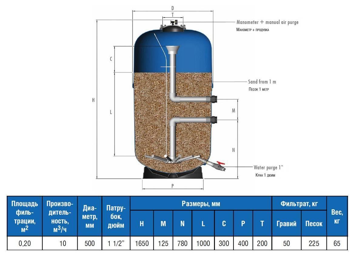 Песчаный фильтр для бассейна своими руками: как сделать самодельный песочный фильтр для каркасного и других бассейнов, схемы и видео уроки - morevdome.com