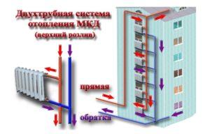 Газовое отопление в квартире: как сделать индивидуальный контур в многоквартирном доме