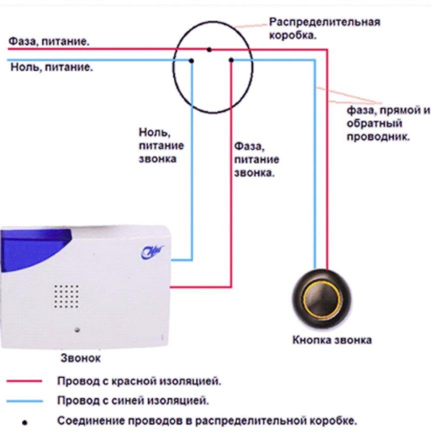 Какой лучше дверной звонок: беспроводной или проводной, как правильно выбрать для квартиры или частного дома, схема подключения и установка своими руками
