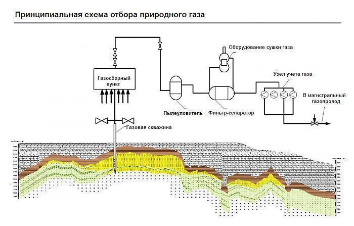 Как устроены подземные газовые хранилища — подходящие способы хранения природного газа