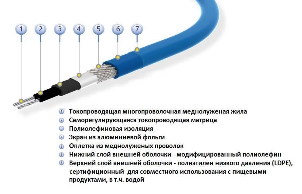 Саморегулирующийся греющий кабель: принцип работы