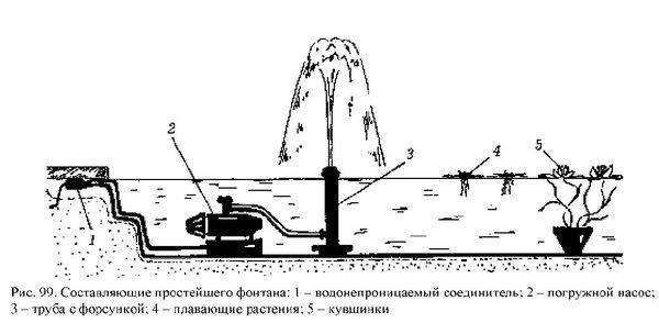 Гейзер, каскад или колокол: выбираем и ставим насос для фонтана