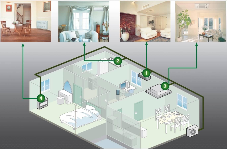 Где установить кондиционер - выбираем место установки кондиционера + фото