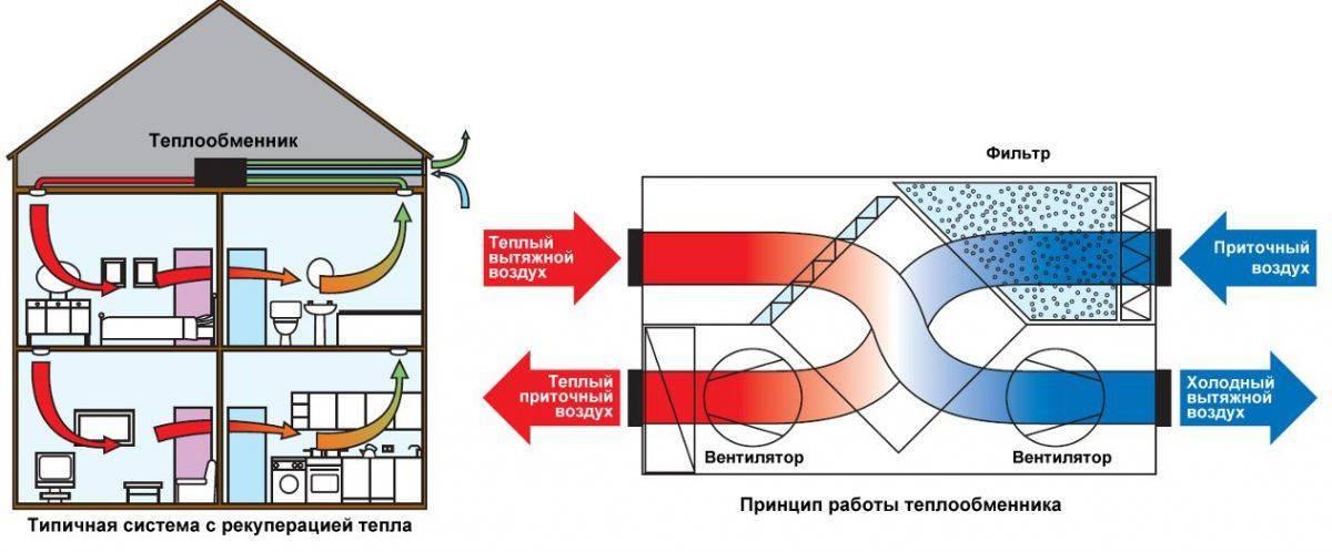 Приточная вентиляция в квартире с фильтрацией. приточная вентиляция с фильтрацией воздуха