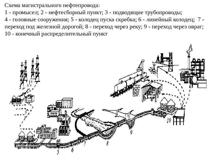 Линейная часть газопровода