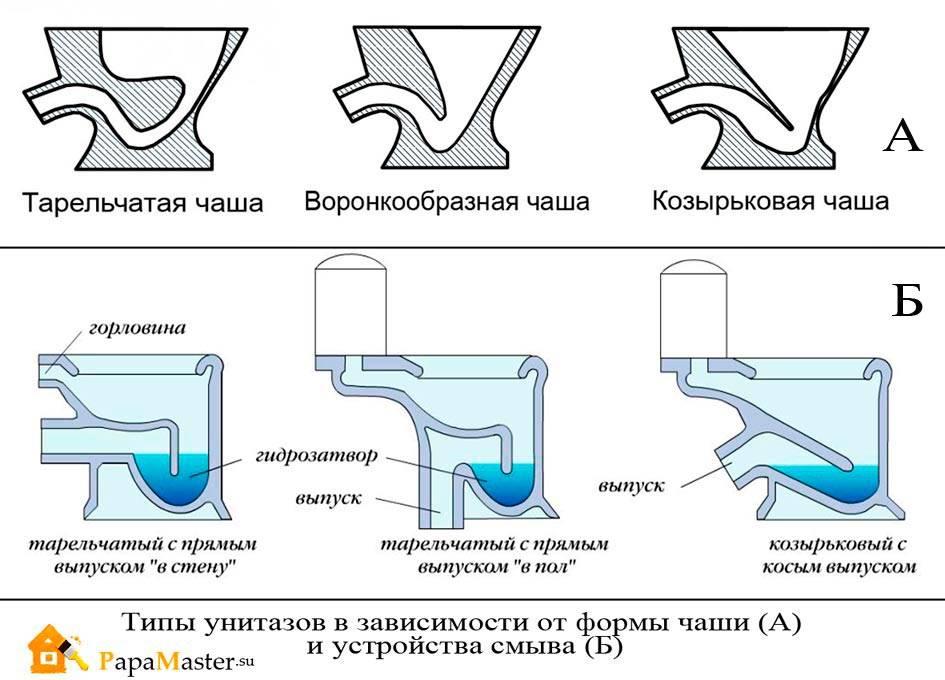 Как правильно выбрать унитаз? разновидности унитазов. типы изделий по форме выпуска, по виду чаш,  конструкции бачка.