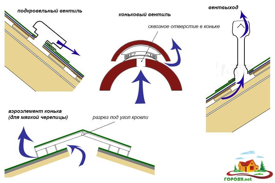 Вентиляция мягких кровель: аэратор, вентиляционный выход, проход вентиляции через кровлю, монтаж аэраторов, узел прохода