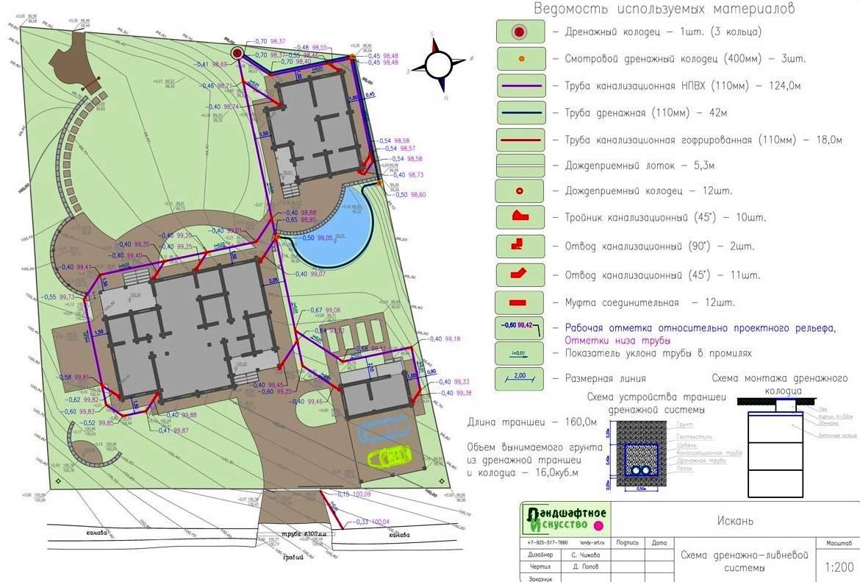 Дождевая канализация расчет и проектирование. расчет ливневой канализации: примеры. что входит в готовый проект