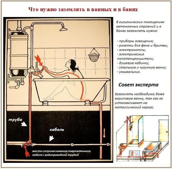 Зачем и как правильно произвести заземление ванны в квартире - точка j