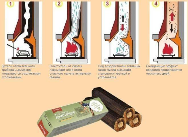 Ремонт газовых колонок своими руками (видео)