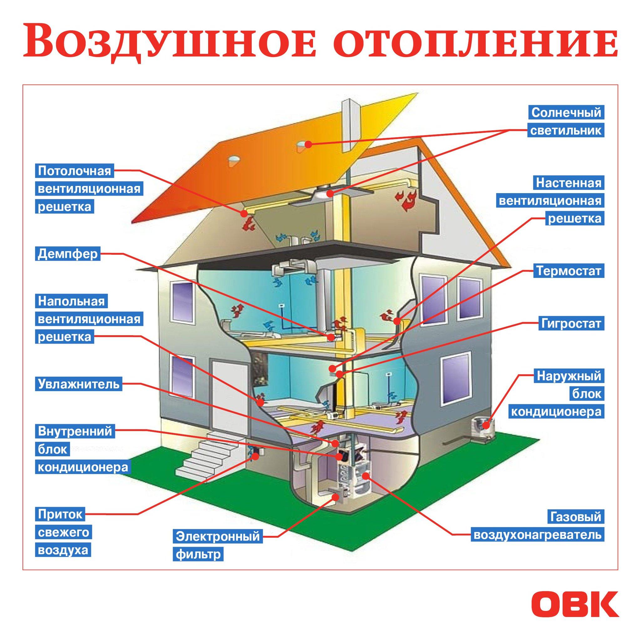 Системы воздушного отопления