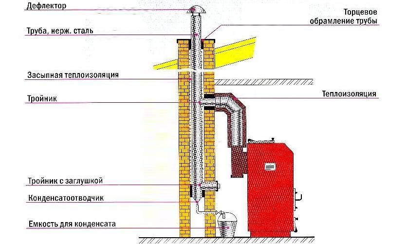 Практичные мероприятия при обледенении коаксиального дымохода