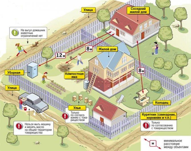 Расстояние от газгольдера до жилого дома — тип расположения на участке