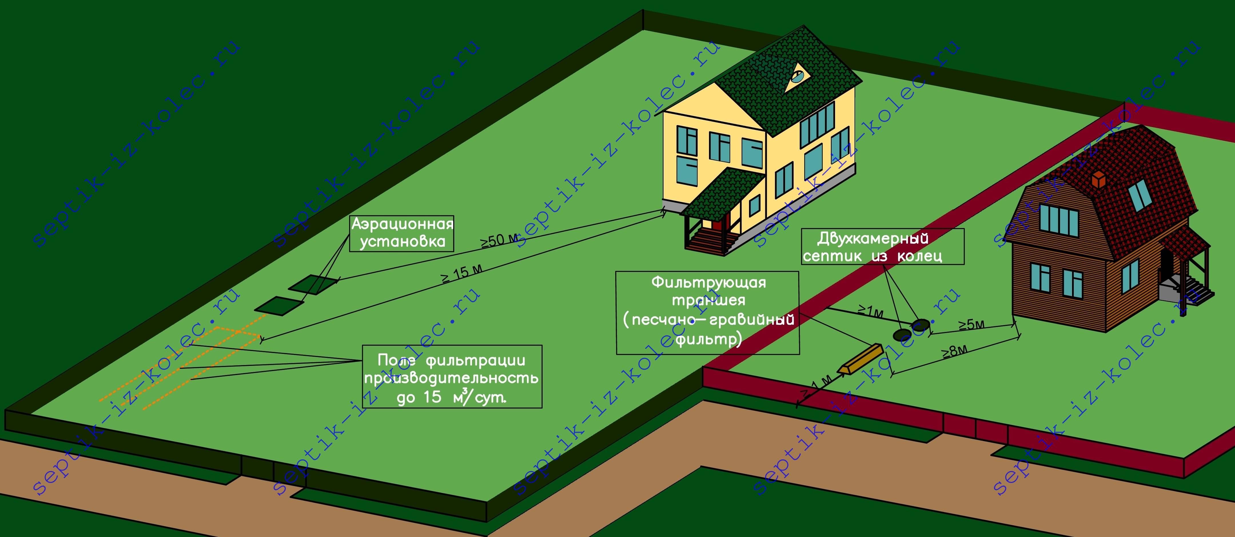 На каком расстоянии необходимо устанавливать газгольдер. как правильно определить расстояние от газгольдера до жилого дома: выбираем подходящее место на участке