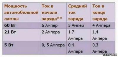 Перевод ампер в киловатты и ватты: таблица, формулы, примеры