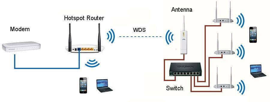 Как настроить wifi репитер: подробная инструкция