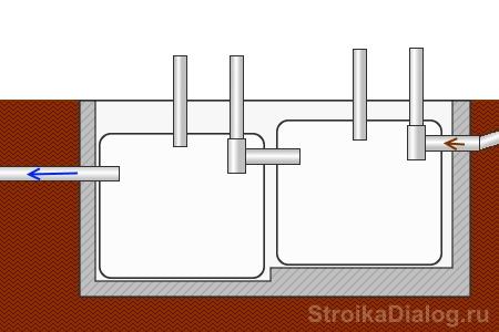Делаем септик из еврокубов своими руками – схема сборки и установка
