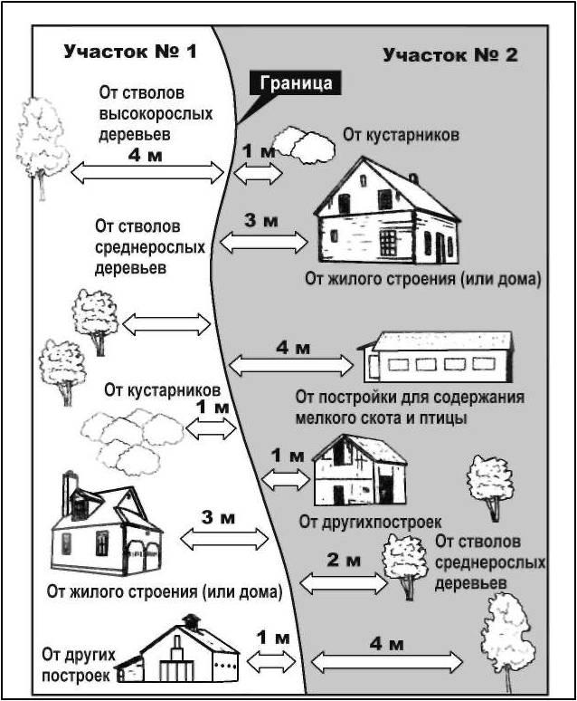 Расстояние от газгольдера до дома