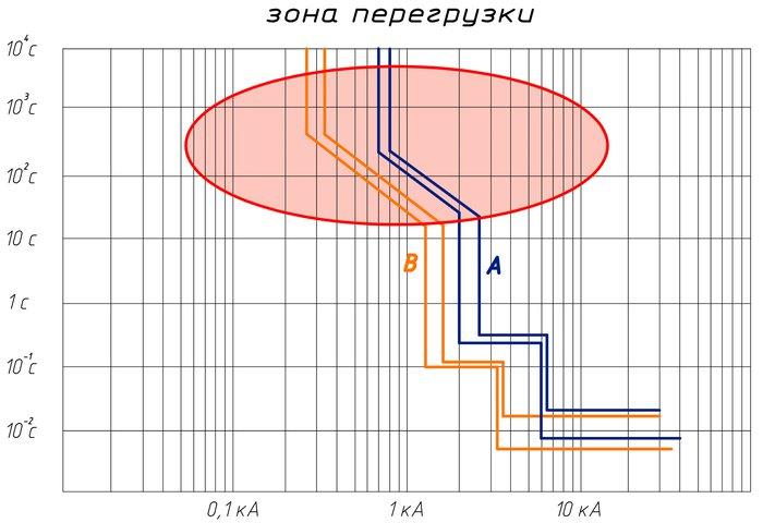 Селективный автоматический выключатель — википедия переиздание // wiki 2