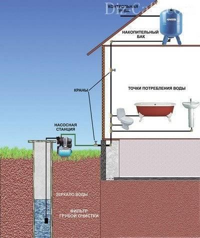 Вода в дом из колодца – водоснабжение своими руками и пошаговое руководство по строительству колодца