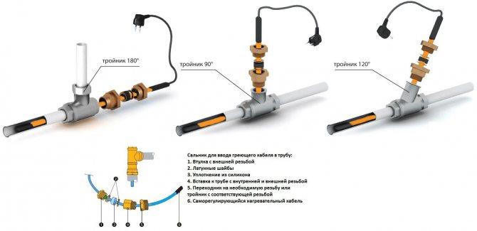 Как выбрать и установить греющий кабель