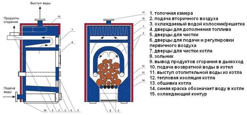 Как сделать котел отопления на твердом топливе