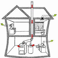 Обратная тяга вентиляции в частном доме: распространенные причины появления и их устранение