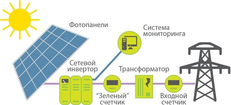 Солнечная энергия как источник электрической энергии в республике таджикистан