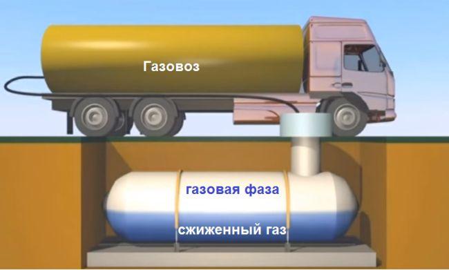 Газгольдер, магистральный газ или пеллеты, что дешевле