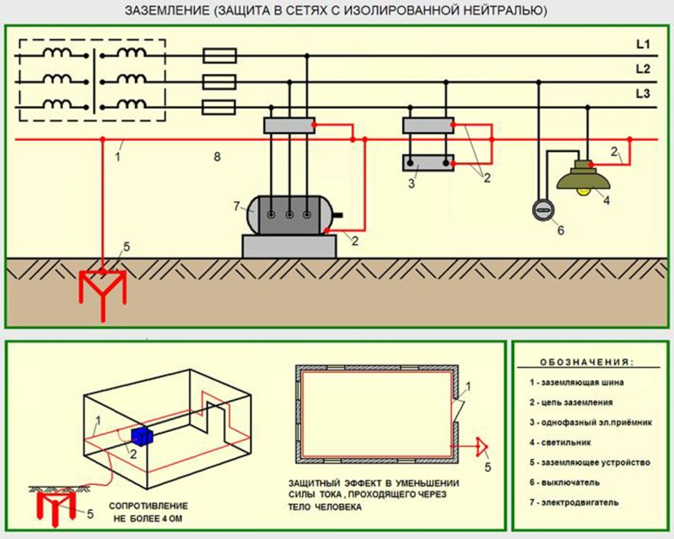 Как сделать заземление для газового котла