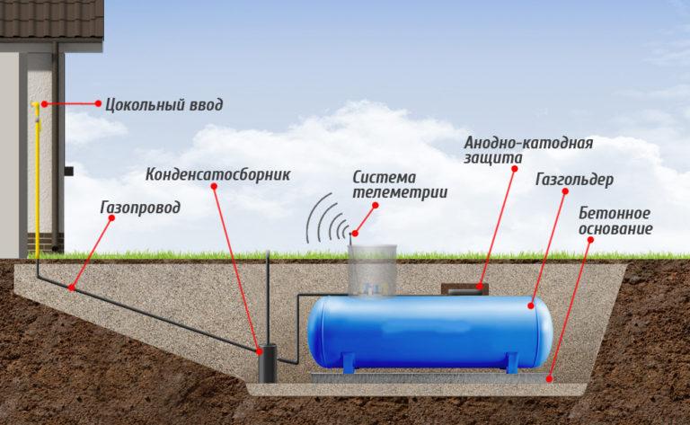 Как лучше заправлять газгольдер