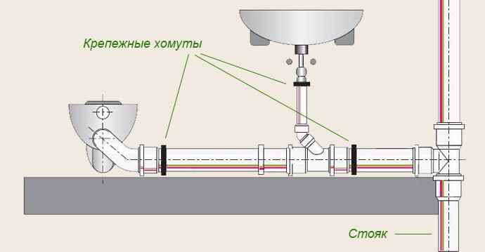 Как состыковать трубу и стояк в туалете, если их диаметры не совпадают?