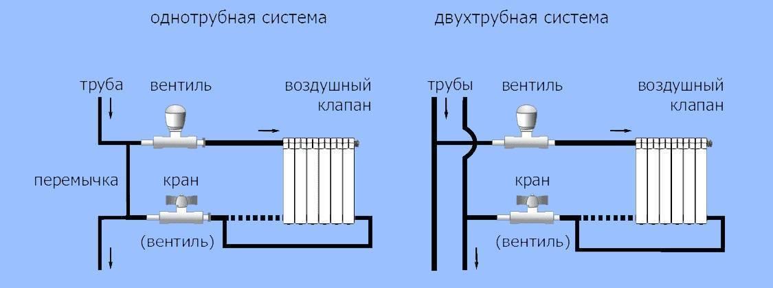 Байпас в системе отопления — использование и схемы установки