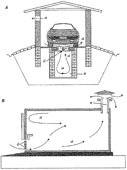 Вентиляция подземных помещений гаража: как правильно сделать в подвале, в погребе или в смотровой яме?