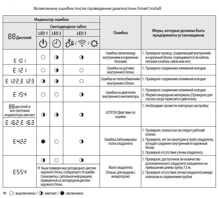 Ошибки кондиционеров Aux: как определить неисправность и восстановить работу сплит-системы
