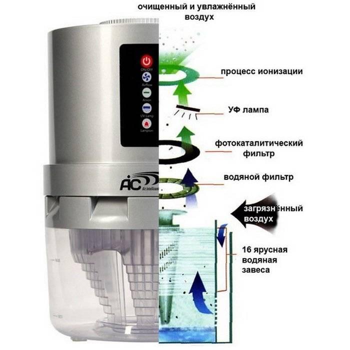 Топ 10 лучших ионизаторов воздуха для вашей квартиры