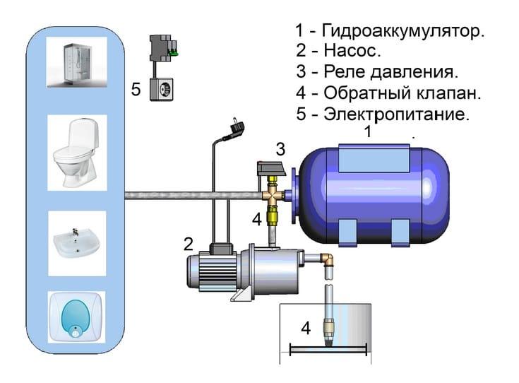 Гидроаккумулятор, устройство, принцип работы. выбор и подключение