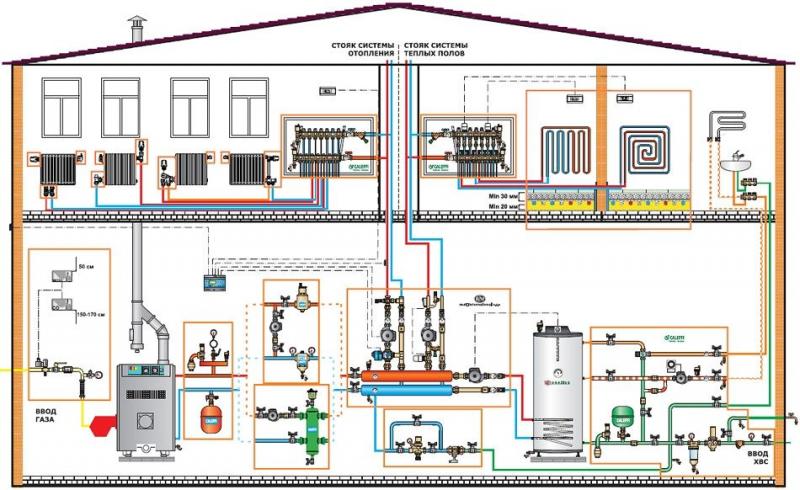 Комбинированная система отопления: варианты исполнения