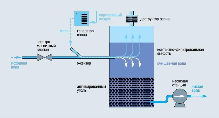 Дезинфекция колодца с питьевой водой: как провести своими руками