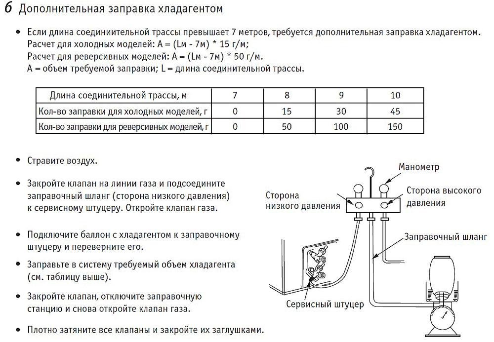 Заправка сплит системы — как самому правильно заправить оборудование фреоном