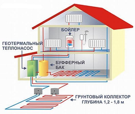 Новый способ обогрева домов: что предложить, как найти информацию, обогреть углем, виды систем частного парового отопления