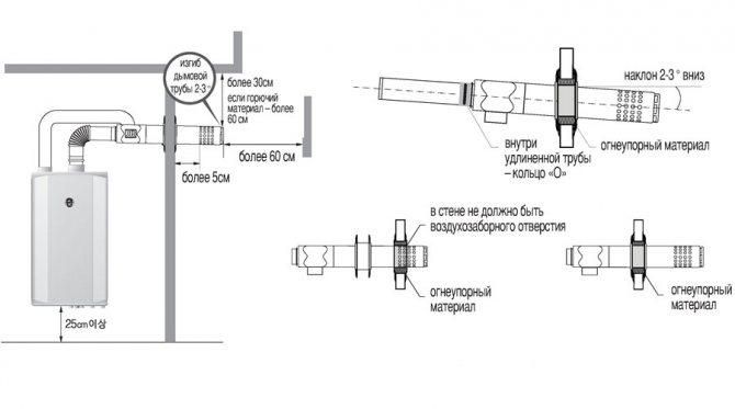 Плюсы, минусы и правила монтажа коаксиального дымохода для газового котла