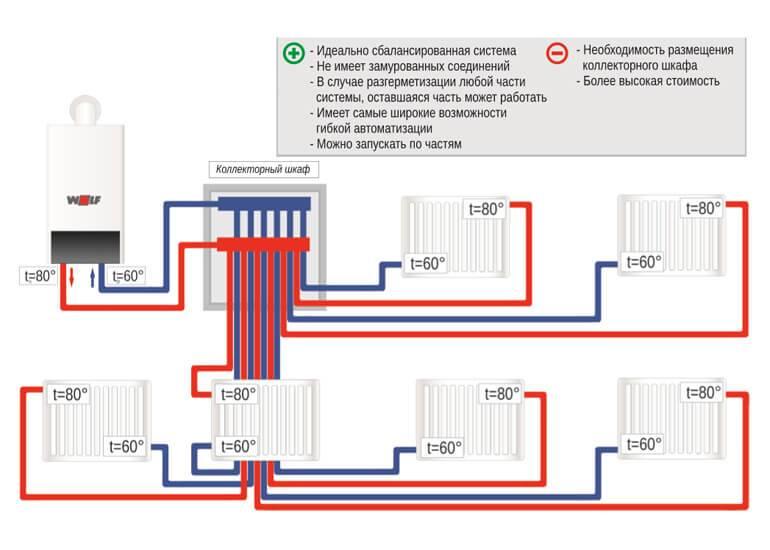 Коллекторная система отопления двухэтажного частного дома своими руками