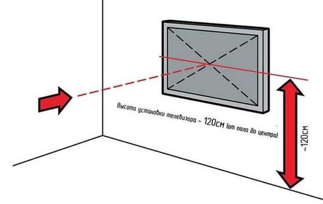 Крепление телевизора на стену