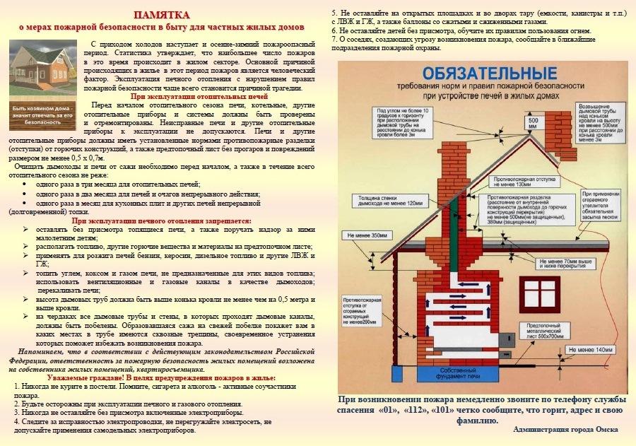 Газовая котельная категория помещения по пожарной безопасности