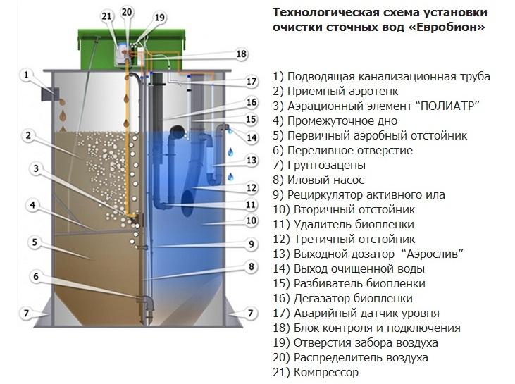Обзор септика евробион юбас — отзывы, устройство, достоинства и недостатки