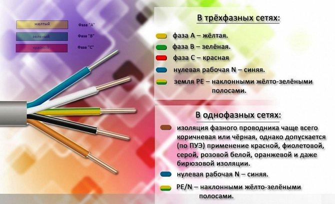 Цвет проводов земля, фаза, ноль