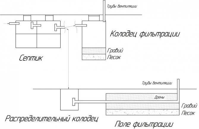 Самая подробная и понятная инструкция - установка септика на даче